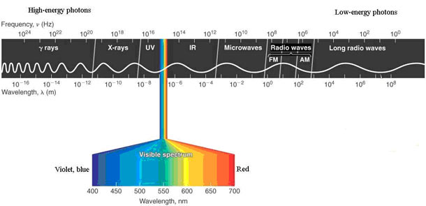 The electromagnetic spectrum, showing the visible spectrum as well as UV and IR radiation.
