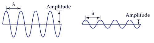 Wavelength and amplitude