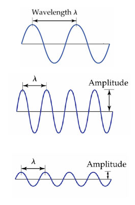 Electromagnetic waves are characterised by their wavelength (λ) which is the distance between successive peaks and is measured in units of length, and by their intensity, or amplitude, which is the height of each of those peaks.
