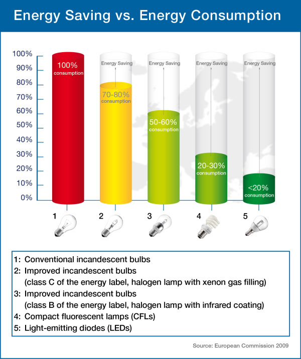 Mercury in Compact Fluorescent Lamps:Energy Saving vs. Energy Consumption,Lighting