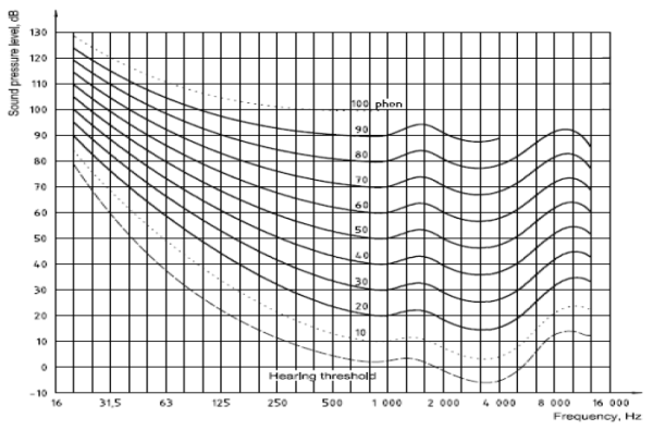 Figure 1 Normal Equal Loudness Level Contours For Pure Tones